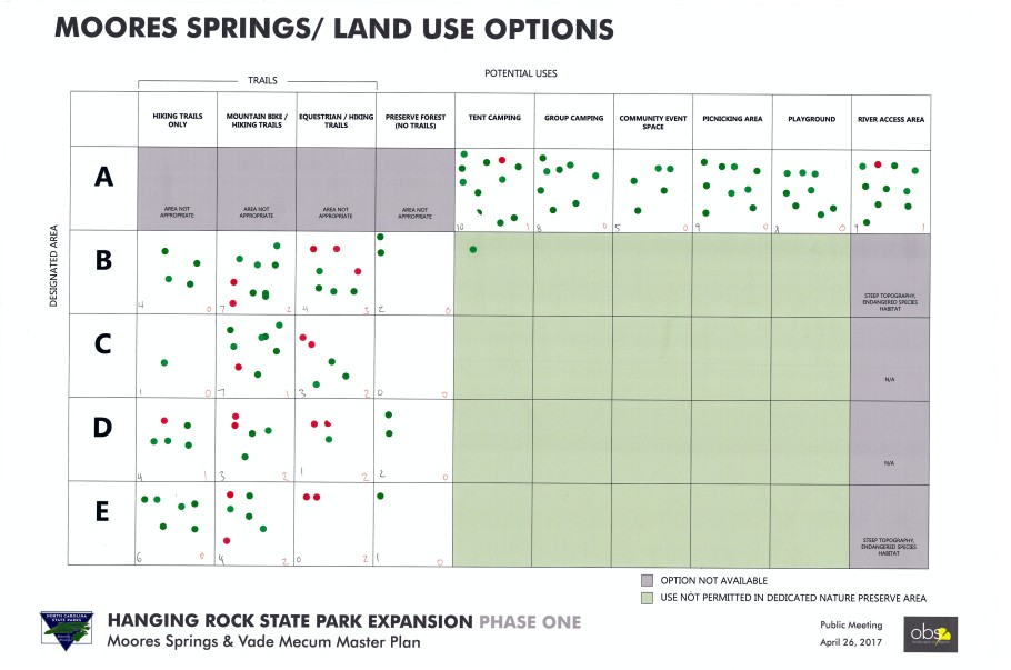 Moores Springs Matrix Scan